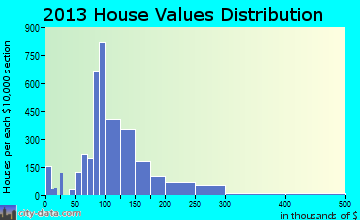 Stevens Point home values distribution