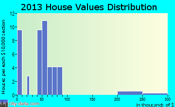 Tony home values distribution