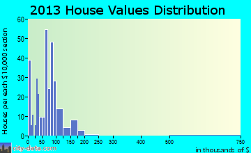 Tigerton home values distribution