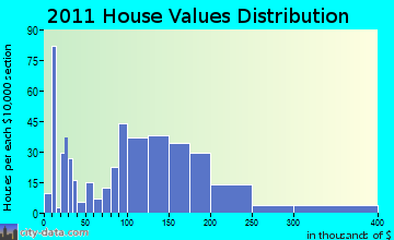 Trempealeau home values distribution