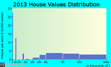 Bolinas home values distribution