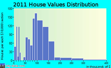 Viroqua home values distribution