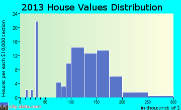 Waldo home values distribution