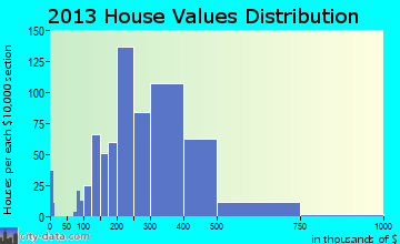 Waunakee home values distribution