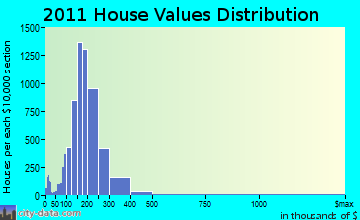 Waukesha home values distribution