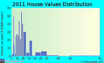 Wautoma home values distribution