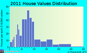 Wauzeka home values distribution