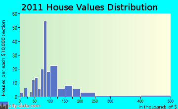 Webster home values distribution