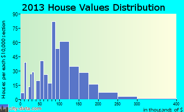 Westby home values distribution