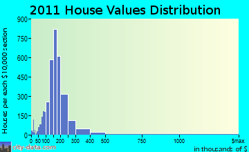 West Bend home values distribution