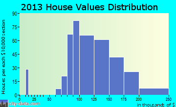 West Milwaukee home values distribution