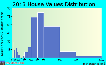 Bonita home values distribution