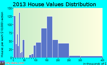 West Salem home values distribution