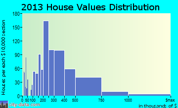 Whitefish Bay home values distribution