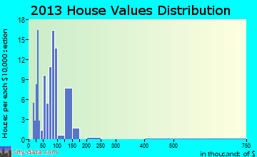 White Lake home values distribution