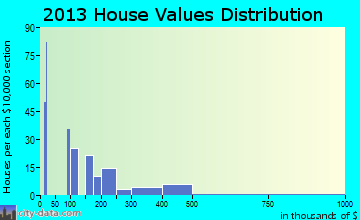 Bootjack home values distribution