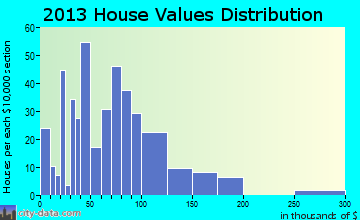 White River home values distribution