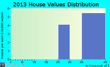 Bowles home values distribution