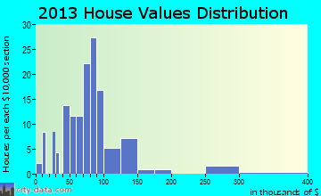 Doyle home values distribution