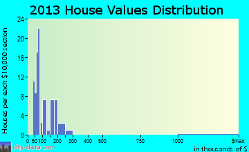 Delta home values distribution