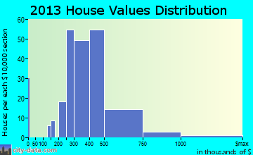 Boulder Creek home values distribution