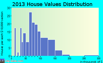 Oulu home values distribution