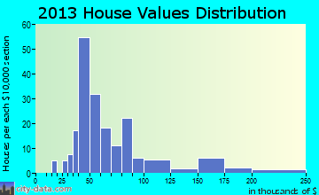 Port Wing home values distribution