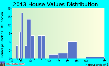 Tripp home values distribution
