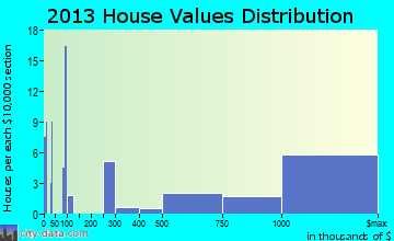 Bradbury home values distribution