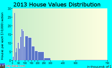 Webb Lake home values distribution
