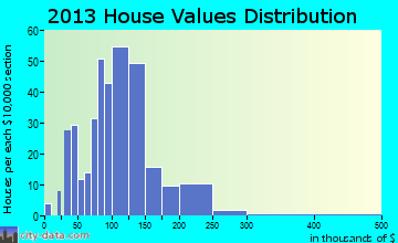 Charlestown home values distribution