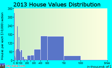 Brea home values distribution