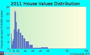 Unity home values distribution