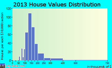 Dunkirk home values distribution