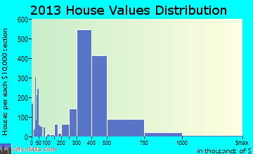 Buena Park home values distribution