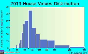 Ashippun home values distribution