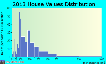 Baileys Harbor home values distribution