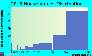 Burlingame home values distribution
