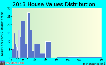 Brule home values distribution