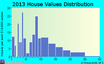 Hay River home values distribution