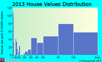 Calabasas home values distribution