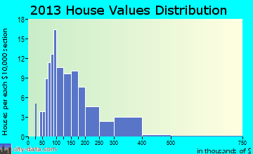 Moscow home values distribution