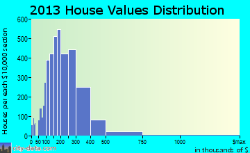 Madison home values distribution