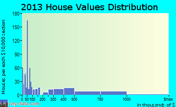 Calistoga home values distribution