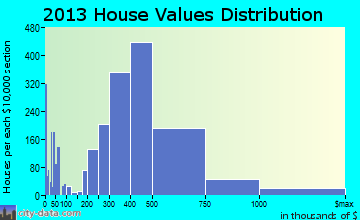 Camarillo home values distribution