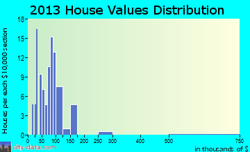 Cutler home values distribution