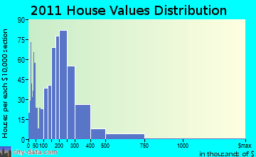Bristol home values distribution