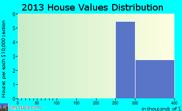Camp Pendleton North home values distribution