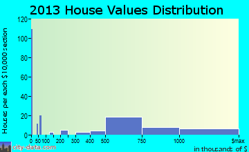 Cambrian Park home values distribution