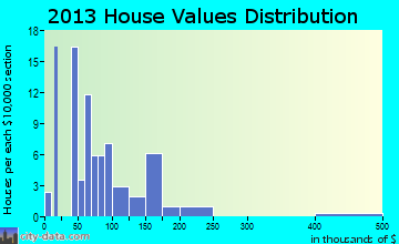 Lamont home values distribution